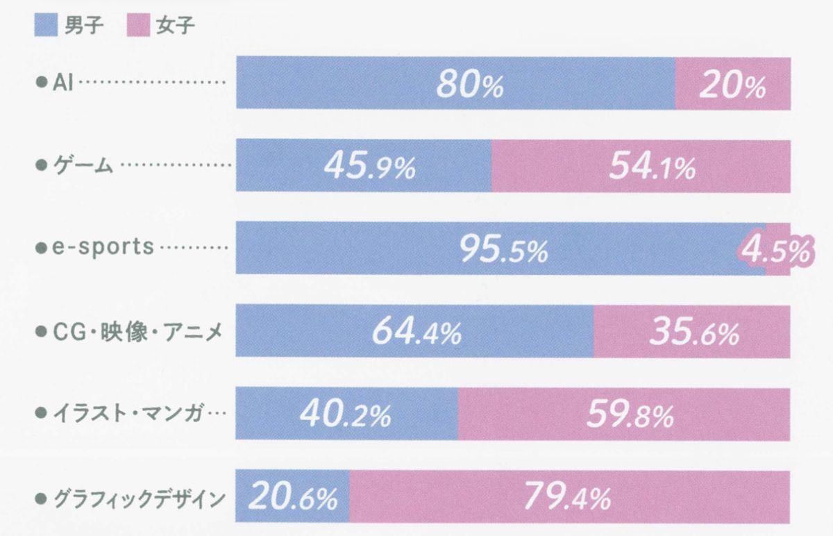 【実態調査】TECH.C.名古屋の分野別男女比とは??