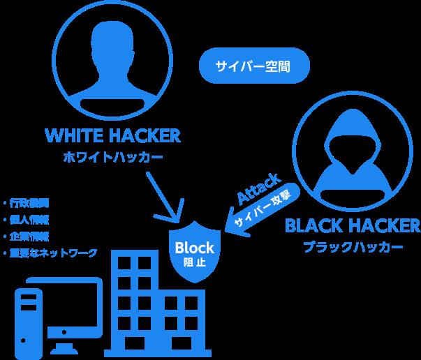 年収 ホワイト ハッカー